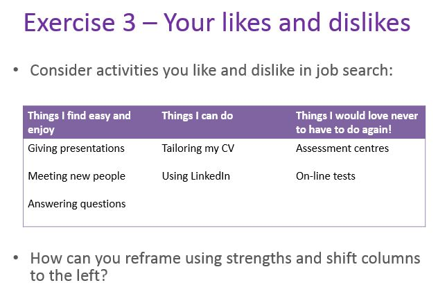Exercises to help participants work out how to do their job search in a more energising way